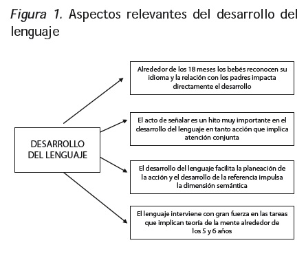 el lenguaje psicologico: