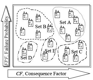 A Practical method for risk assessment in power transformer fleets