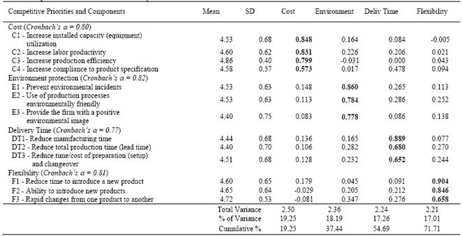 Method for estimating manufacturing competitiveness: The