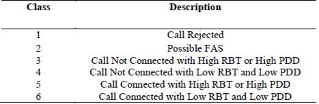 A VoIP call classifier for carrier grade based on Support