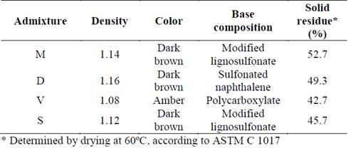 Efficiency of cement-admixture systems in mortars with