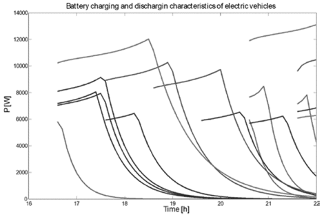 Dynamic Consumption Representation Of Electric Vehicles Based On