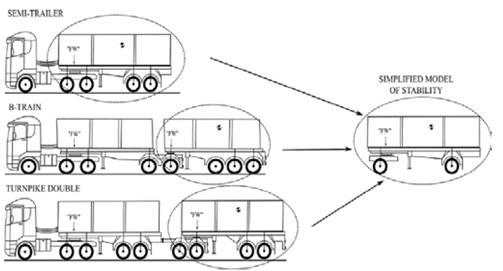Highway designs: effects of heavy vehicles stability