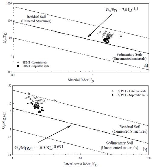 Site characterization of a tropical soil by in situ tests