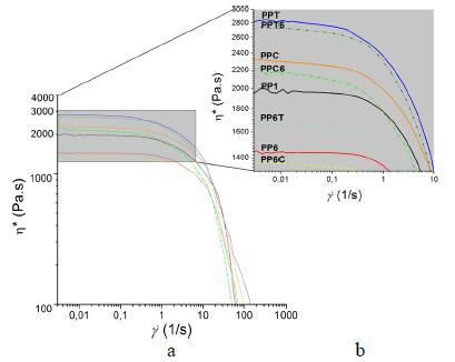 Physicomechanical behavior of composites of polypropylene