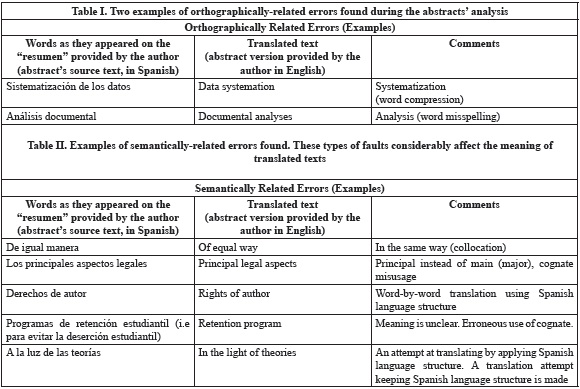 common difficulties observed in abstracts written in english by
