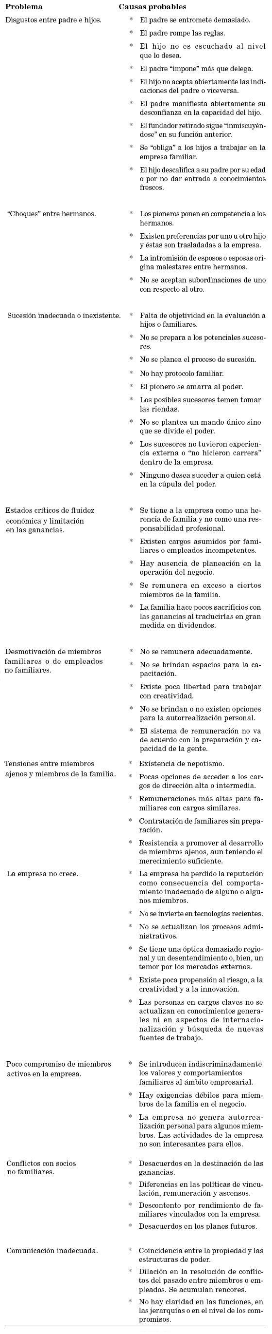 El Protocolo En Las Empresas De Propiedad Familiar