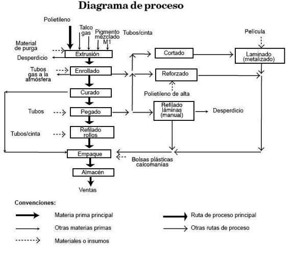 Las sinergias factor importante en la determinaci n del for Descripcion del proceso de produccion