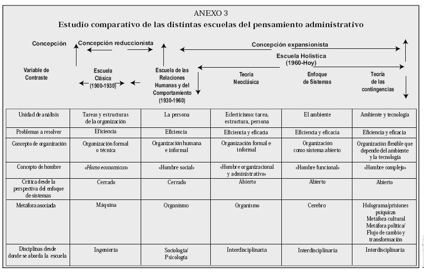 Definicion de proceso administrativo segun autores pdf