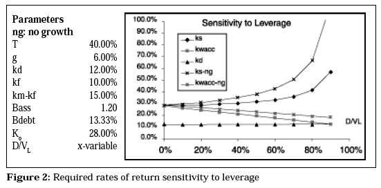 capm the effects of beta Empirical impact of dividend yields on security returns dividends have been postulated as affecting stock returns because of tax effects, agency costs and the wealth transfer hypothesis in this paper we perform a purely empirical examination of whether and to what extent deviations from the zero beta form of the capm.