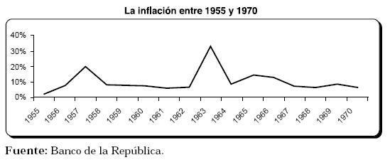 inflacion colombia desde 90: