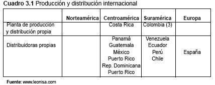 8115b0aa95 INTERNACIONALIZACIÓN DE LEONISA  UNA EMPRESA COLOMBIANA DE ROPA INTERIOR