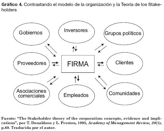 stakeholder theory application The stakeholder theory is a theory of organizational management and business ethics that addresses morals and values in managing an organization[1] it was originally detailed by r edward freeman in the book strategic management: a stakeholder approach, and identifies and models the groups which.