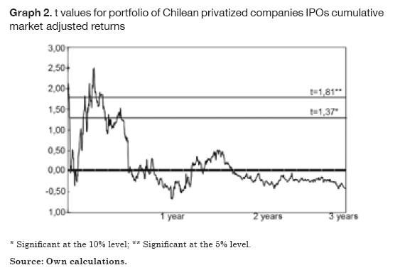 a review of ipo activity pricing We examine the activity, pricing, and market cycles of 1,380 chinese a share ipos over the period 1991–2005 and find initial underpricing of 238% the government restrictions on ipo offer price and quota allocation cause pricing structural breaks and attribute more than half of initial underpricing.
