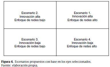 Scenario planning: A case study in a Colombian logistics