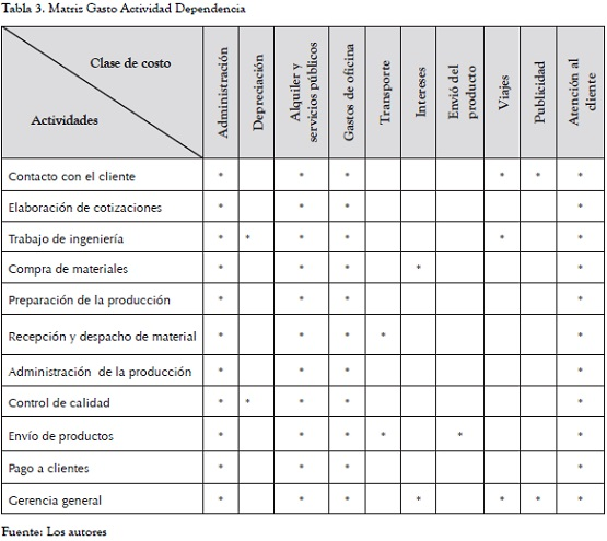 articles related to activity based costing