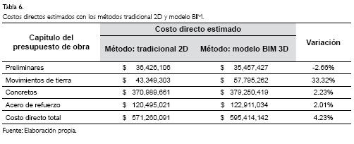 technologies building information modeling budgeting in