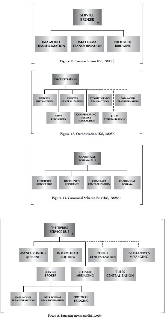 Erl thomas soa design of service pdf principles