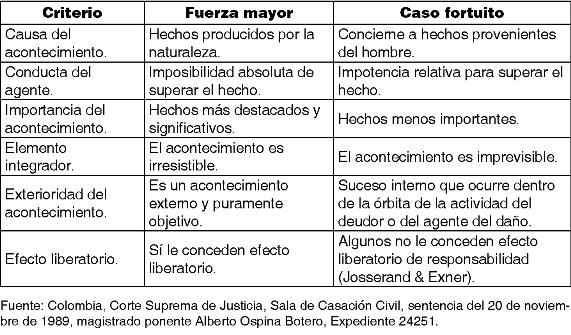 Suspension del contrato de trabajo por fuerza mayor colombia