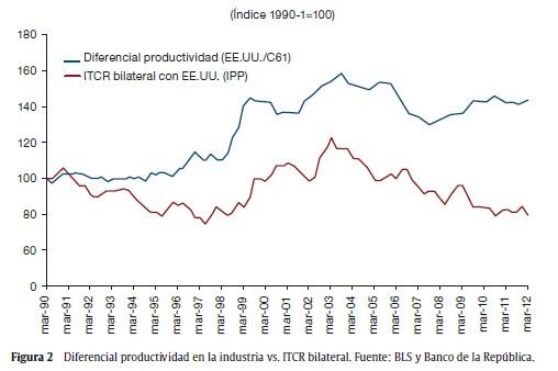 Comportamiento De La Tasa Cambio En Colombia
