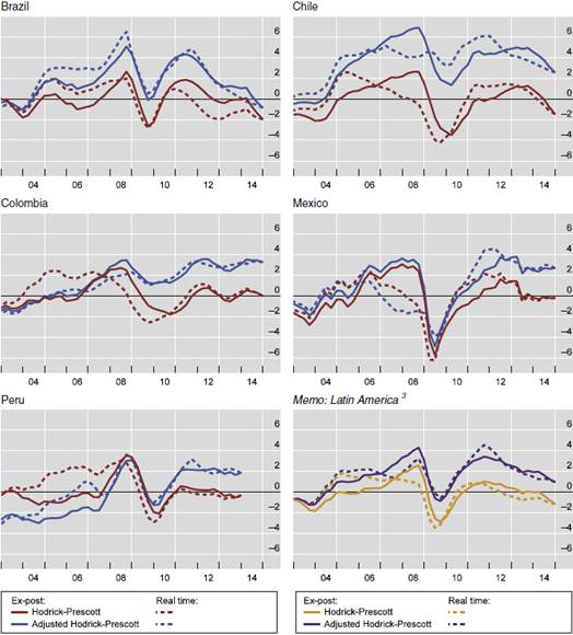 Output gaps and stabilisation policies in Latin America: The