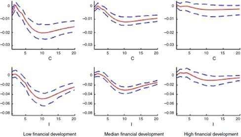 Uncertainty spillover and policy reactions