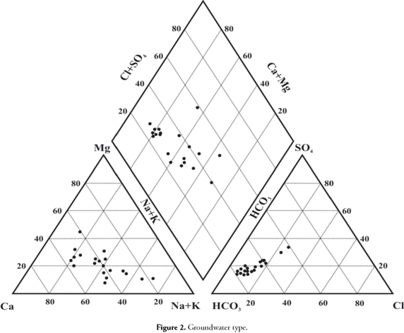 hydrochemical characteristics of groundwater for domestic