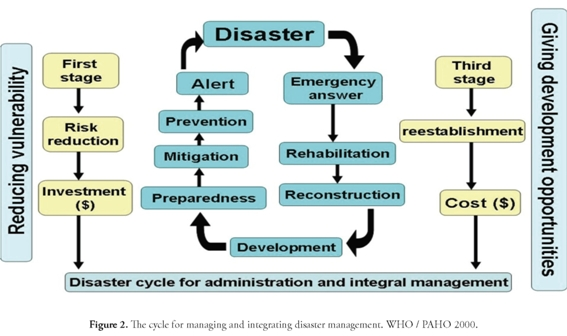 federal disaster planning and relief essay The importance of preparing ourselves for disasters is universal  and  coordination for the federal emergency management agency (fema), i'm   share your emergency plan with neighbors, friends and relatives so they.