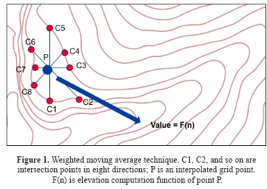 An algorithm for generation of DEMs from contour lines