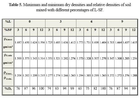 Compaction and collapse characteristics of dune sand stabilized with in maximum density for soil and thereby increase the relative density this difference may be attributed to the round shape of sand particles tested publicscrutiny Gallery