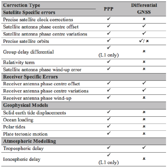 Accuracy Investigation of PPP Method Versus Relative Positioning