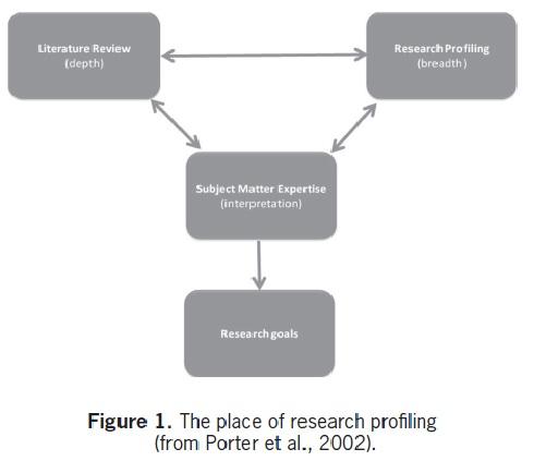 Doctoral Dissertation Improvement Proposals