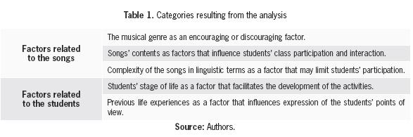 The Use of English Songs with Social Content as a Situated Literacy