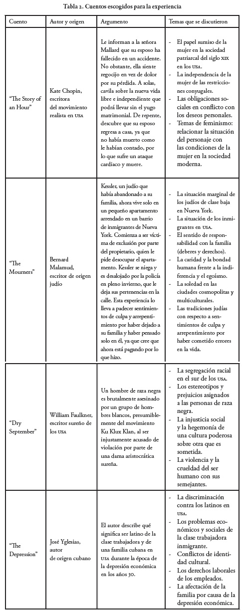 Influence Of The Literary Text On The Learning Of English As