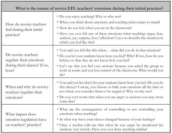 How Novice EFL Teachers Regulate Their Negative Emotions
