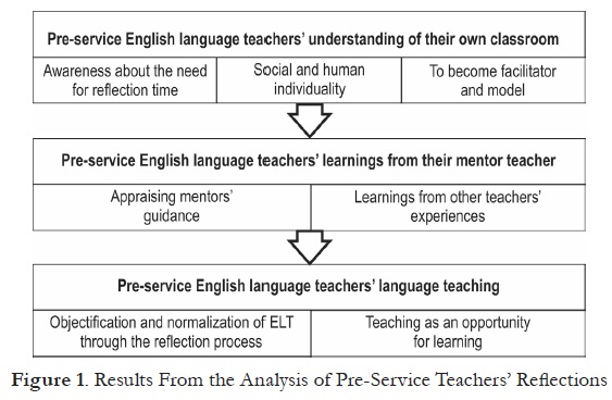 Pre-Service English Teachers' Voices About the Teaching