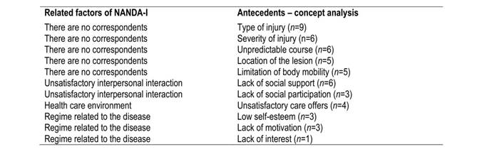 Analysis of the concept of powerlessness in individuals with stroke