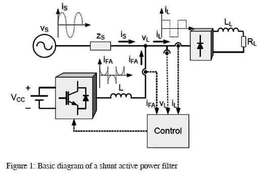 Hybrid simulation: an active power filter case study
