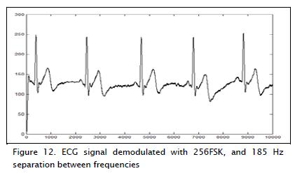 Modulating electrocardiographic signals with chaotic algorithms