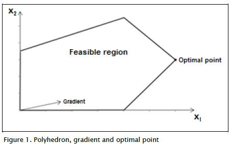 Figure 1 Shows The Feasible Region Objective Function Gradi Ent And Optimal  Solution X1 12 X2