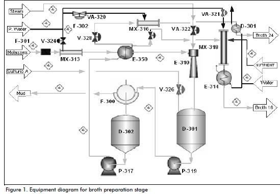 obtaining superfine ethanol in a cuban distillery rh scielo org co