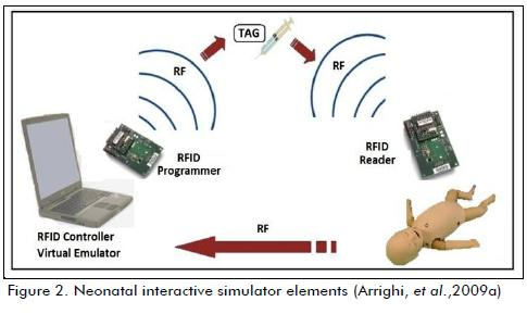 Radio frequency identification (RFID) technology for