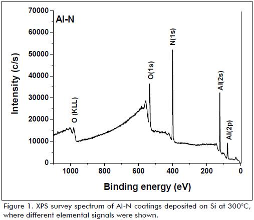 AlN Film Deposition As A Semiconductor Device: Deposición