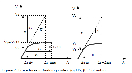 A review of conceptual transparency in us and colombian - Code reduction made in design ...