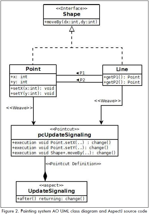 Ooaspectz And Aspect Oriented Uml Class Diagrams For Aspect Oriented