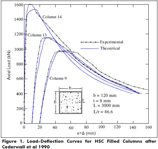 Biaxial bending of slender HSC columns and tubes filled with