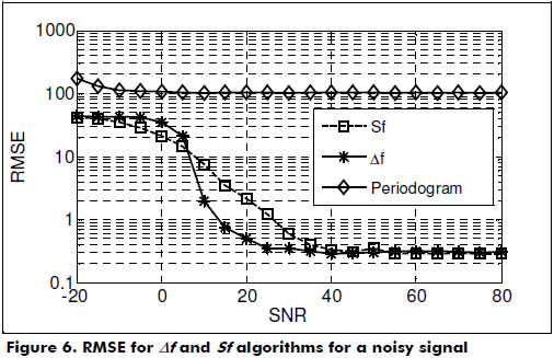 Two algorithms for estimating the period of a discrete signal