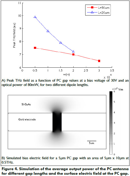 The voltage bias dependence of the generated photocurrent in the PC antenna  with 5µm gap length is presented in Figure 5. For higher bias fields, ... 678aea3439be