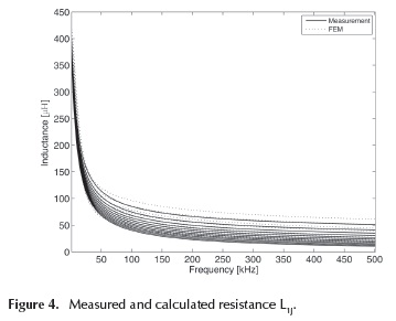 Core influence on the frequency response analysis (FRA) of