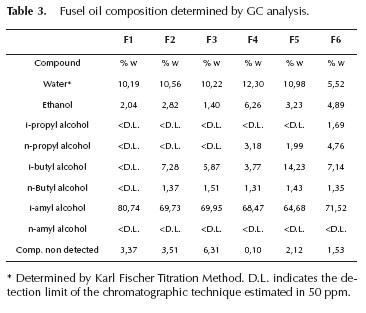 Colombian fusel oil
